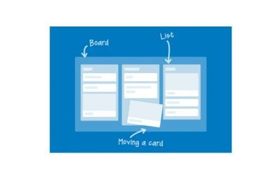 Trello – Project Management