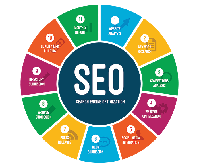 SEO Services | Affordable SEO Services | Woodchuck Arts